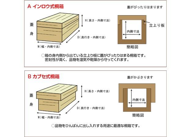 印籠カブセ説明